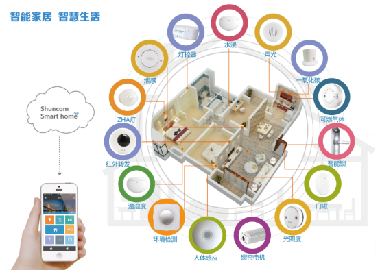 Smart Home Control System Solution