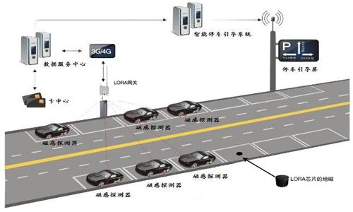 LoRa-based smart parking solution