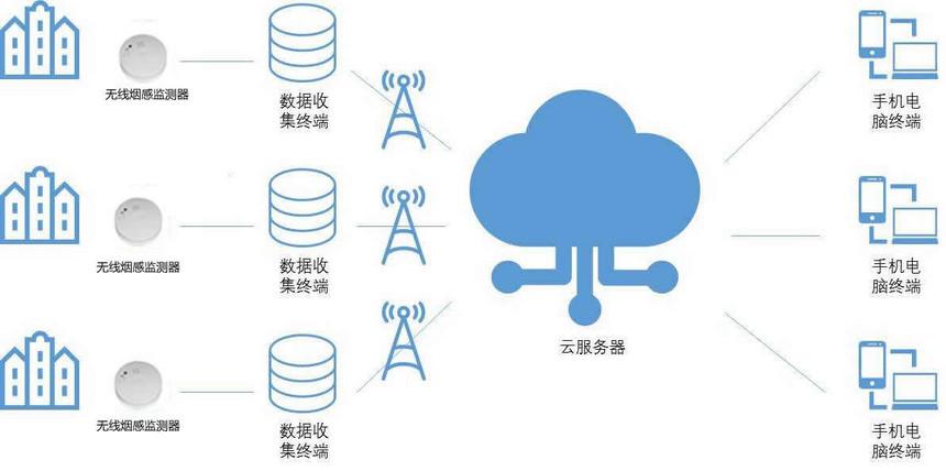 NB-IoT intelligent smoke solution